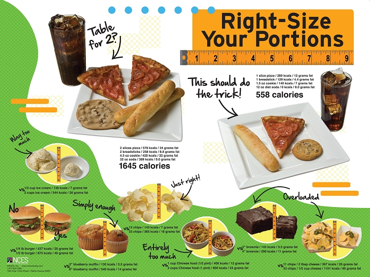 rightsize your portions poster