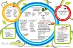 Portion Control Guide & Menu Planning Placemat