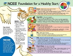 NCES Foundation for a Healthy Start - English Handouts Pkg of 50