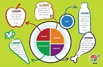 MyPlate Munch and Learn Placemat